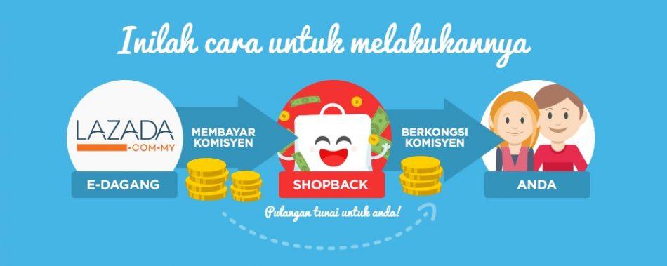 Shopping Online Dengan Shopback